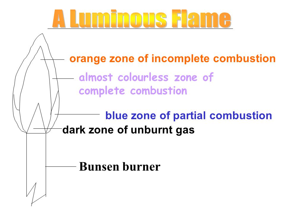 dark zone of unburnt gas blue zone of partial combustion almost colourless zone of complete combustion orange zone of incomplete combustion Bunsen bur