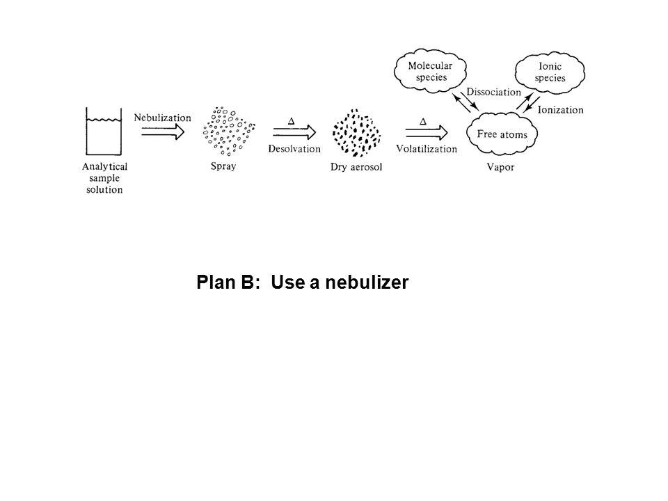 Plan B: Use a nebulizer