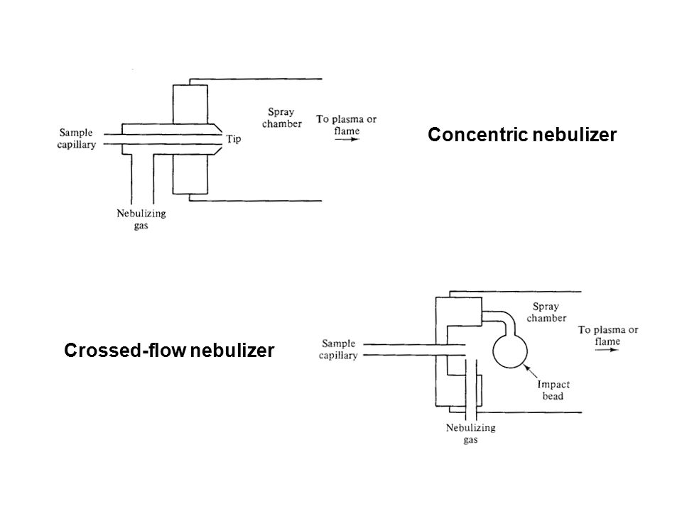 Concentric nebulizer Crossed-flow nebulizer