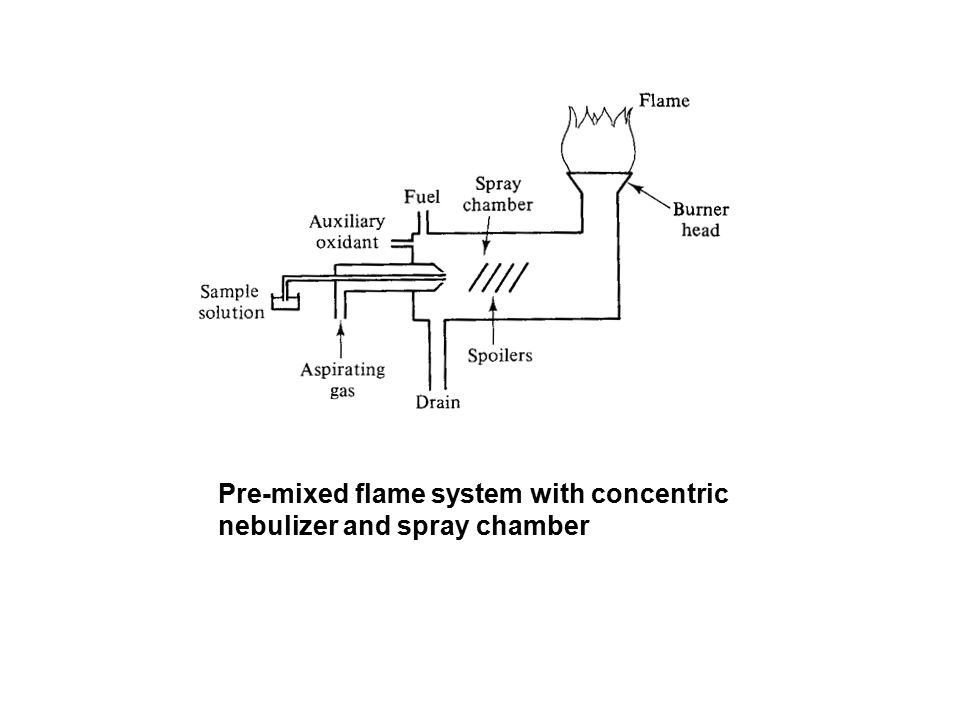 Pre-mixed flame system with concentric nebulizer and spray chamber