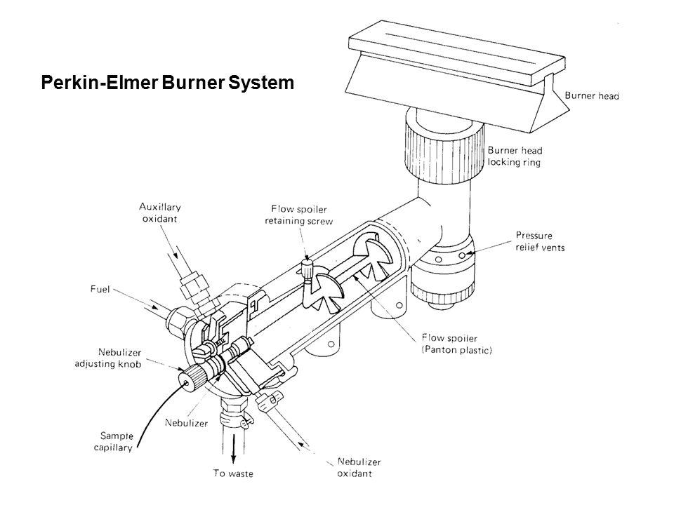 Perkin-Elmer Burner System