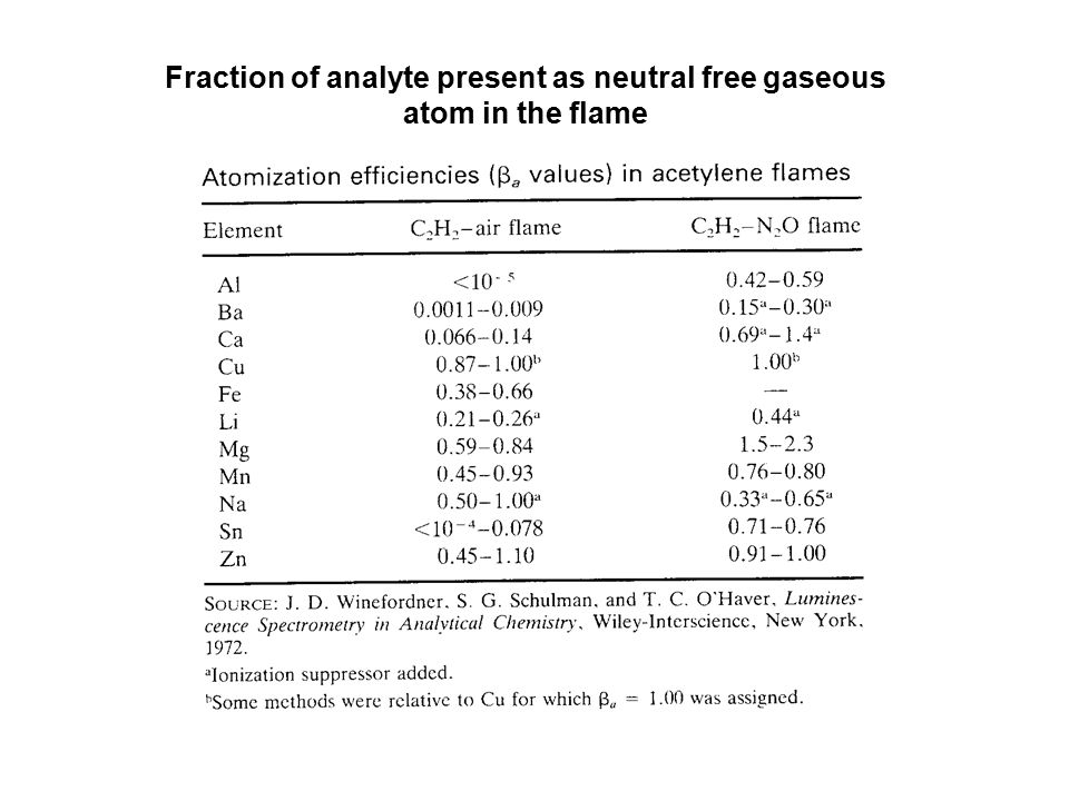 Fraction of analyte present as neutral free gaseous atom in the flame