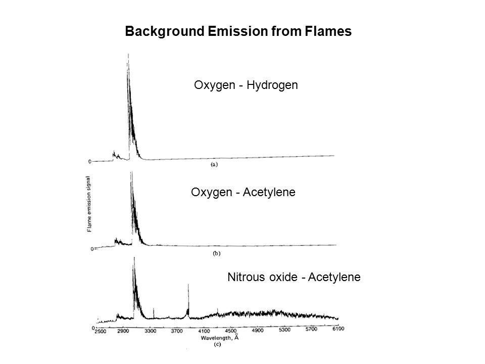Background Emission from Flames Oxygen - Hydrogen Oxygen - Acetylene Nitrous oxide - Acetylene