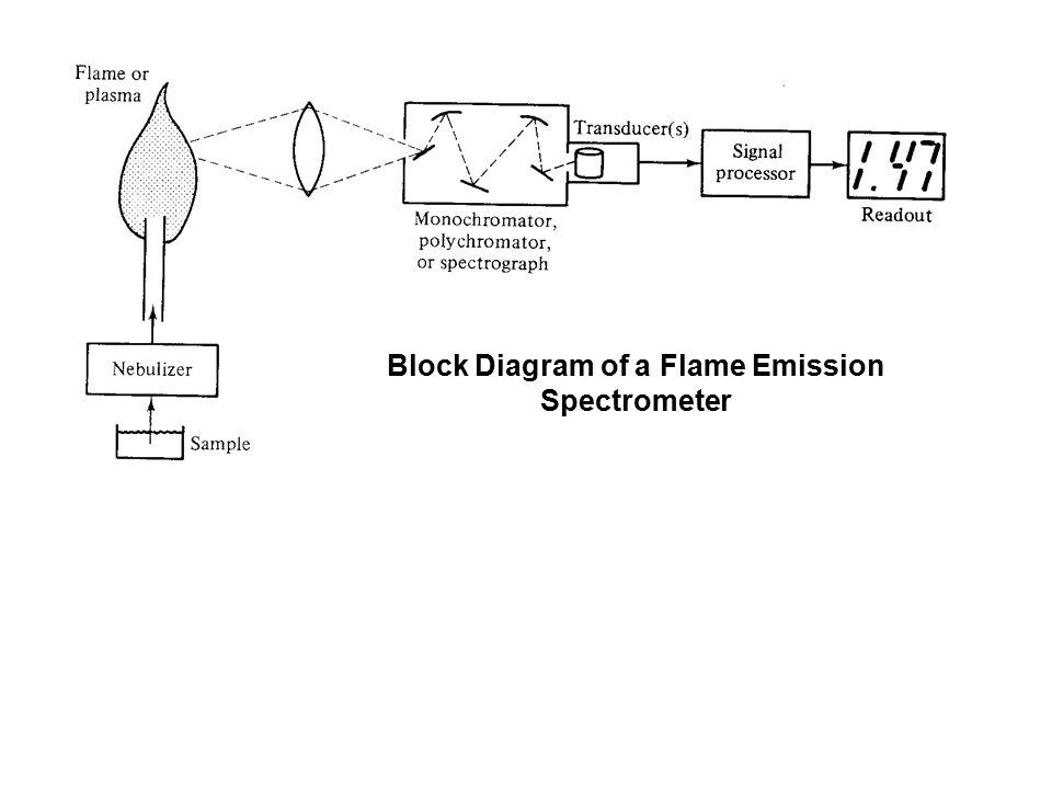 Block Diagram of a Flame Emission Spectrometer