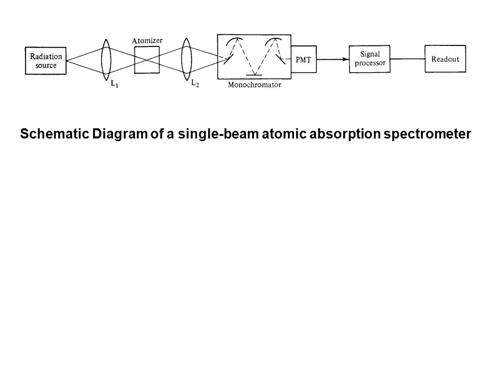 Atomic spectrometry 1 flames 2 electrothermal atomizers 3 27 schematic diagram of a single beam atomic absorption spectrometer sciox Choice Image
