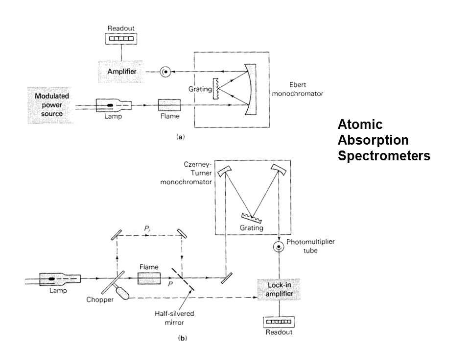 Atomic Absorption Spectrometers