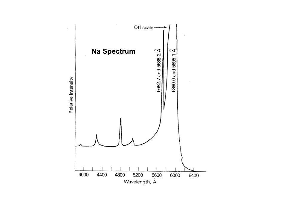 Na Spectrum
