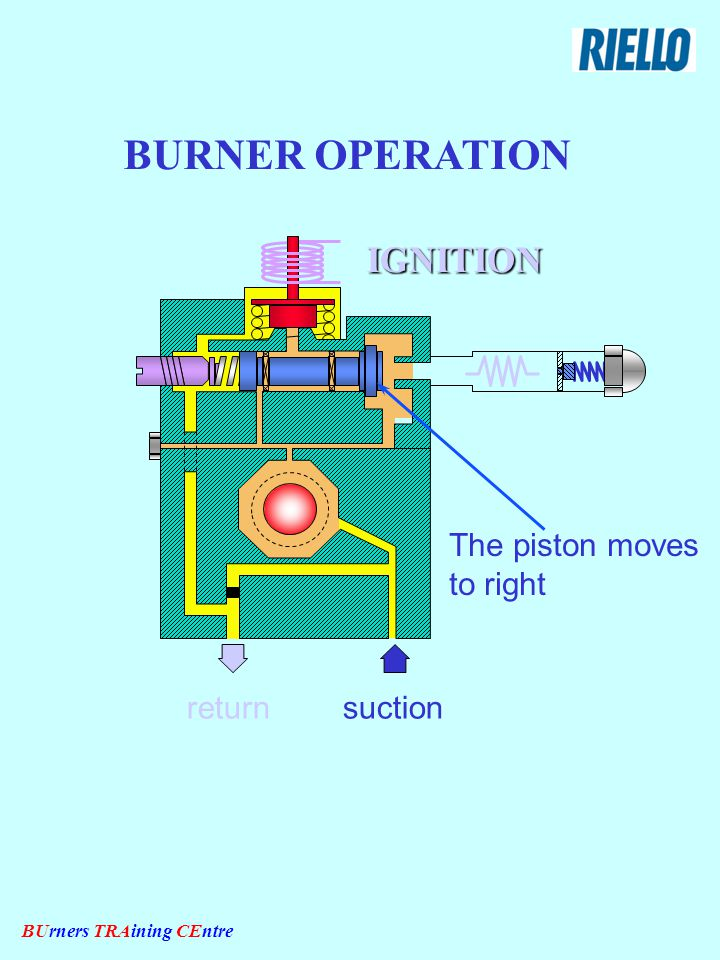 BUrners TRAining CEntre IGNITION suctionreturn The piston moves to right BURNER OPERATION