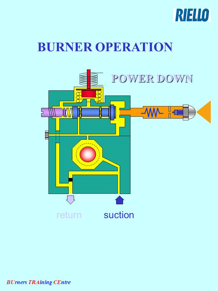 BUrners TRAining CEntre BURNER OPERATION