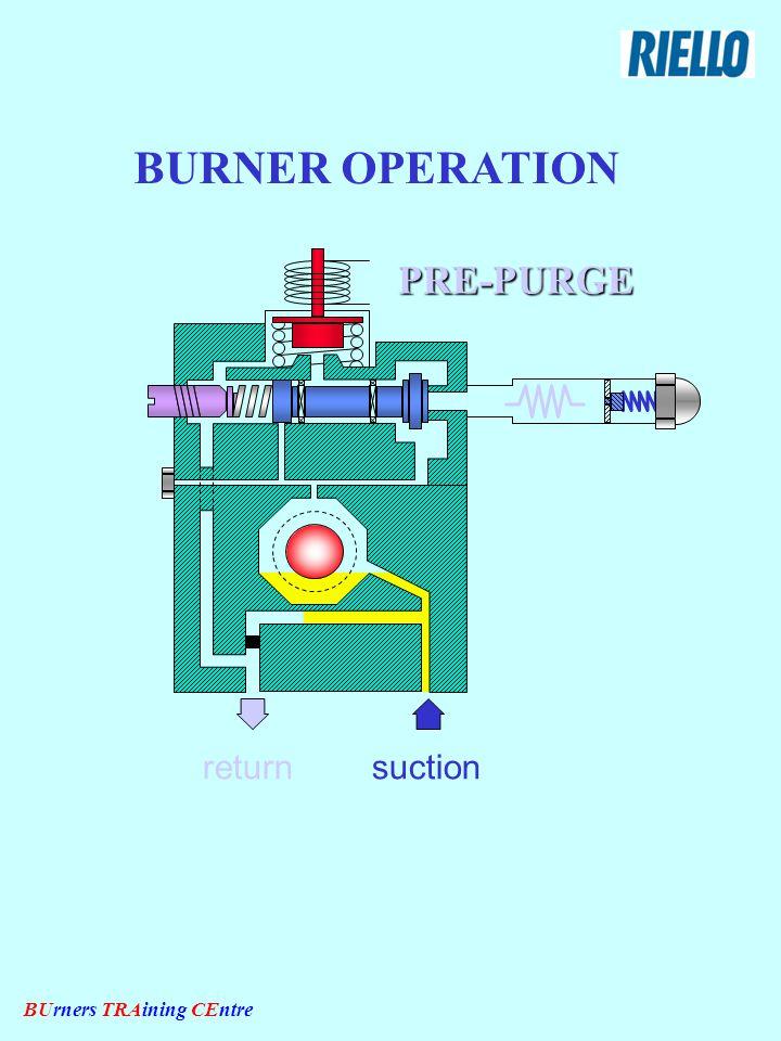 BUrners TRAining CEntre IGNITION suctionreturn The valve closes the oil passage BURNER OPERATION