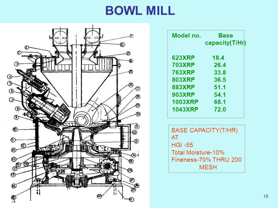 30 April 201515 Classification-As per Speed Types of Mills Medium SpeedHigh SpeedLow Speed 17 to 20 Rev/min30 to 100 Rev/min500 to 1000 Rev/min Tube a