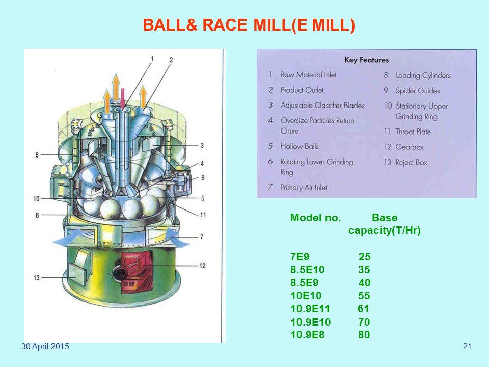 30 April 201520 Internal Details of a Mill