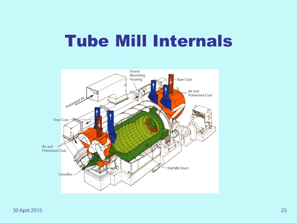 30 April 201522 TUBE MILL Model no. Base capacity(T/Hr) BBD4760 83 BBD4772 90
