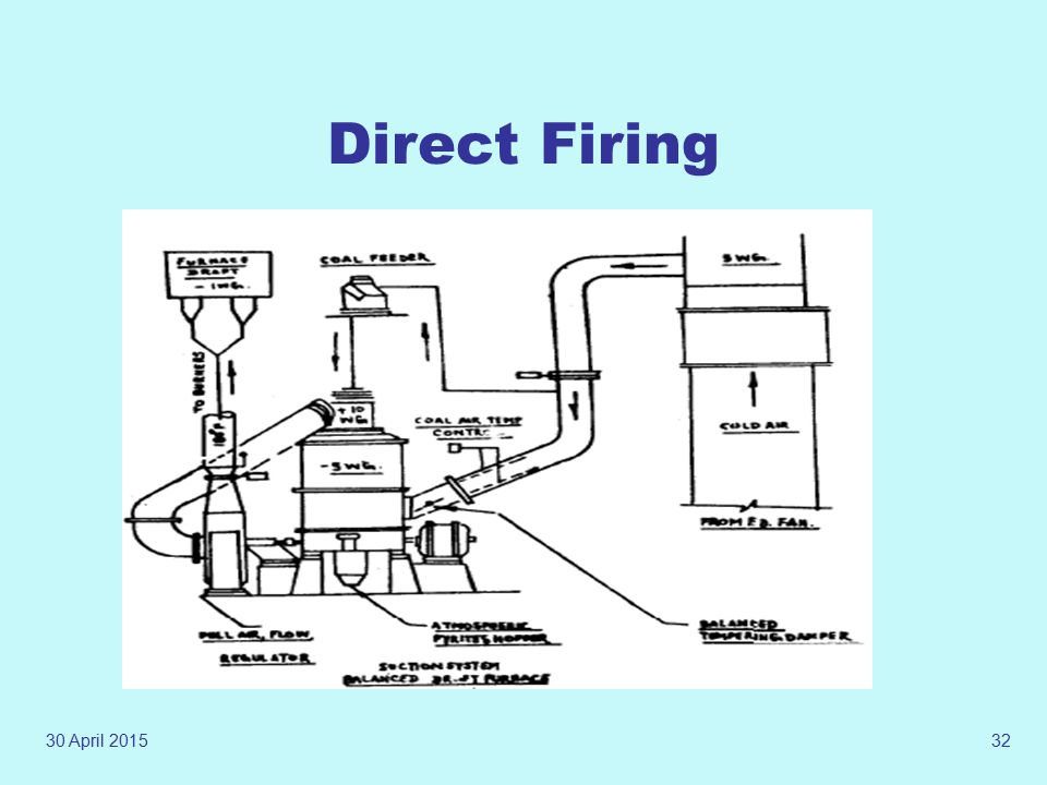 30 April 201531 Firing System Direct Firing System: Coal is fed to the mill at controlled quantity. Hot air (temperature controlled) is permitted to f