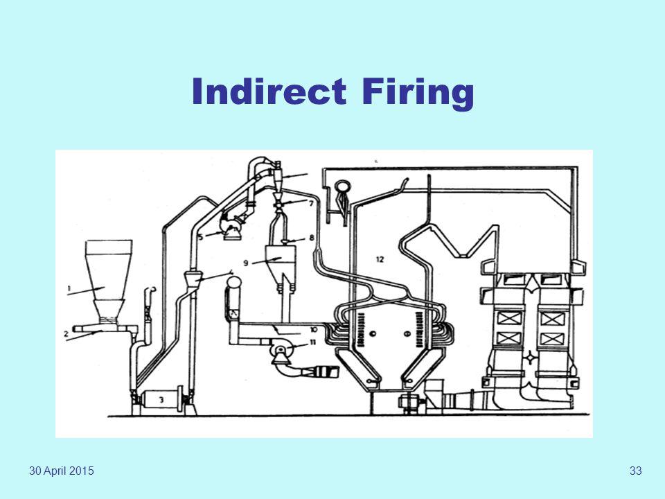 30 April 201532 Direct Firing