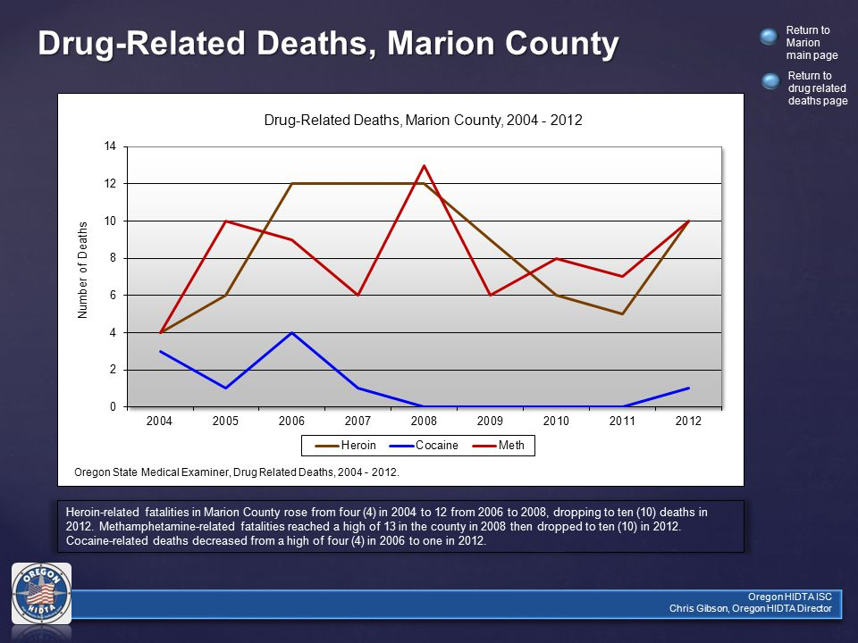 Oregon HIDTA ISC Chris Gibson, Oregon HIDTA Director Return to Marion main page Drug-Related Deaths, Marion County Heroin-related fatalities in Marion