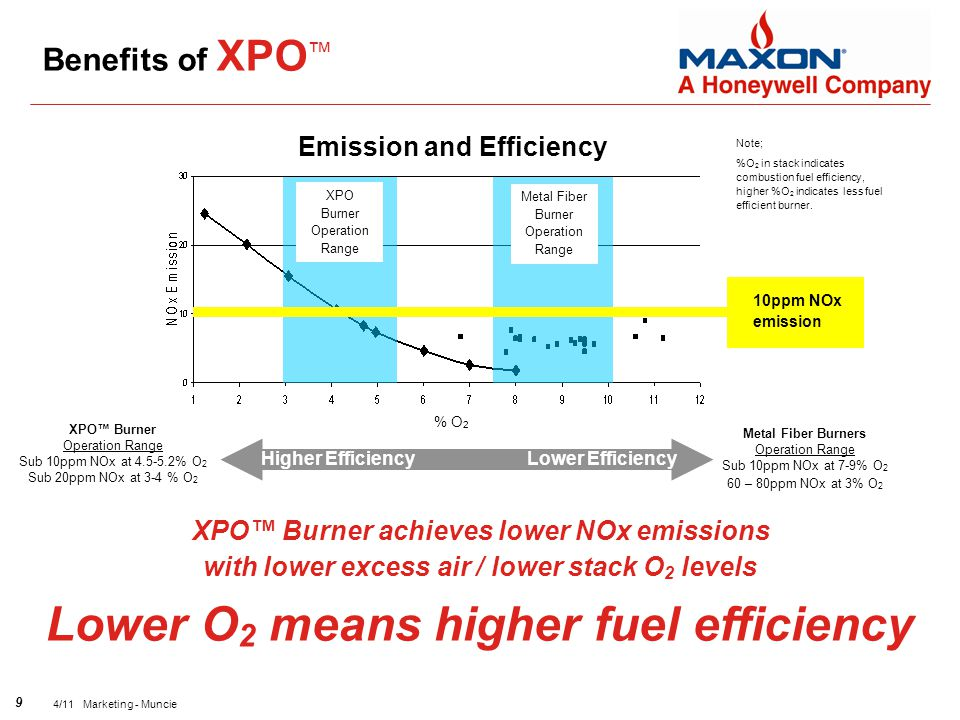 9 4/11 Marketing - Muncie XPO™ Burner achieves lower NOx emissions with lower excess air / lower stack O 2 levels Note; %O 2 in stack indicates combustion fuel efficiency, higher %O 2 indicates less fuel efficient burner.