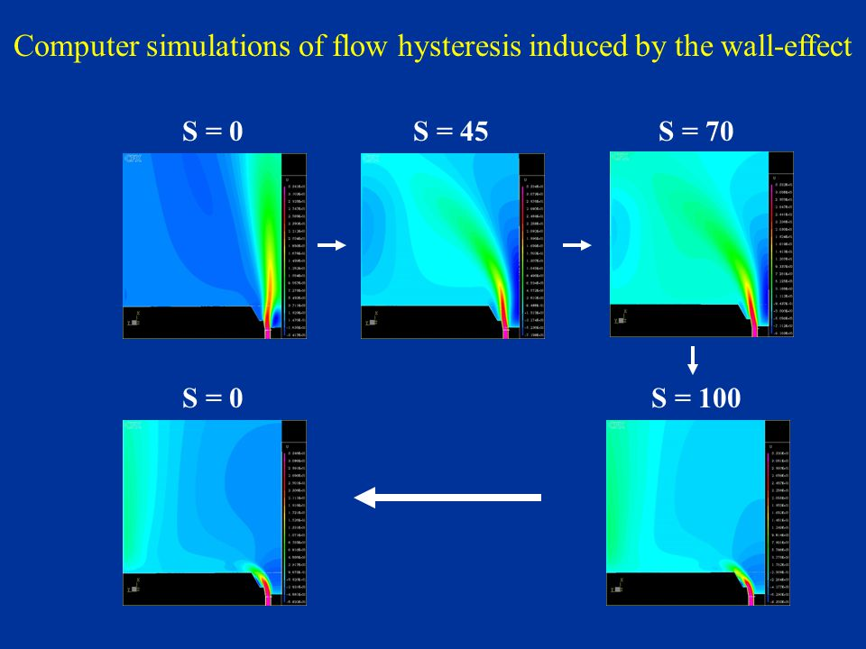 Computer simulations of flow hysteresis induced by the wall-effect S = 0S = 100 S = 45S = 0S = 70