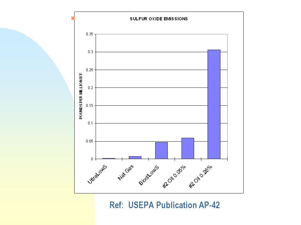 Ref: USEPA Publication AP-42 n