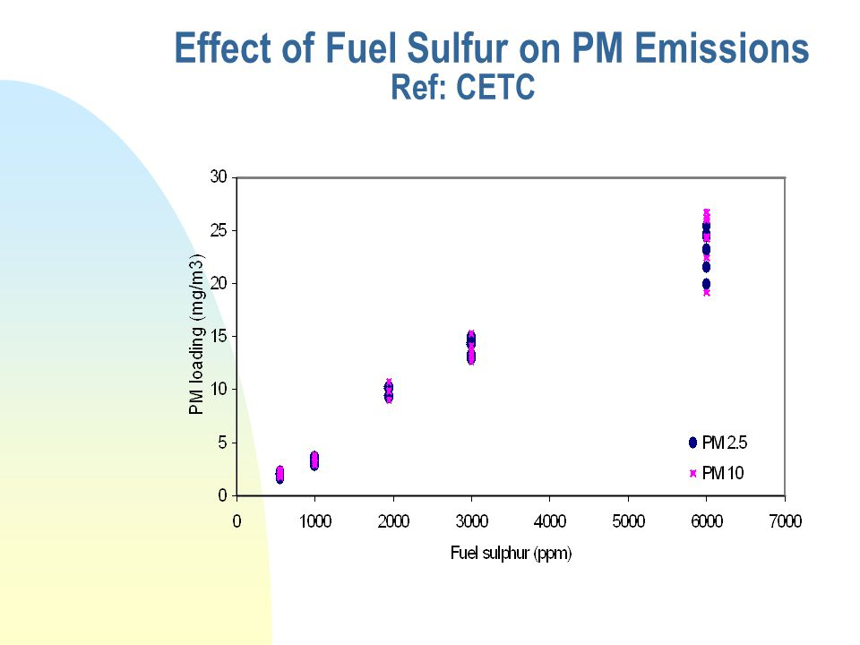Effect of Fuel Sulfur on PM Emissions Ref: CETC