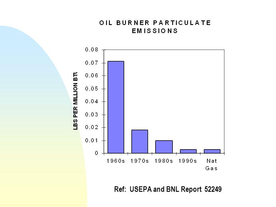 Ref: USEPA and BNL Report 52249