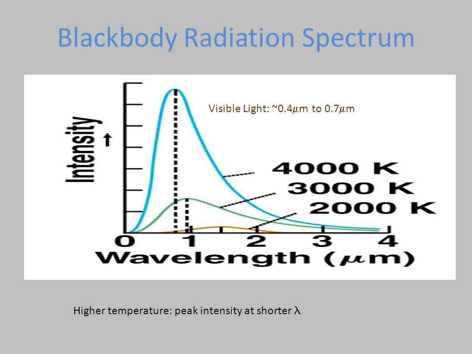 Blackbody Radiation Spectrum Visible Light: ~0.4  m to 0.7  m Higher temperature: peak intensity at shorter