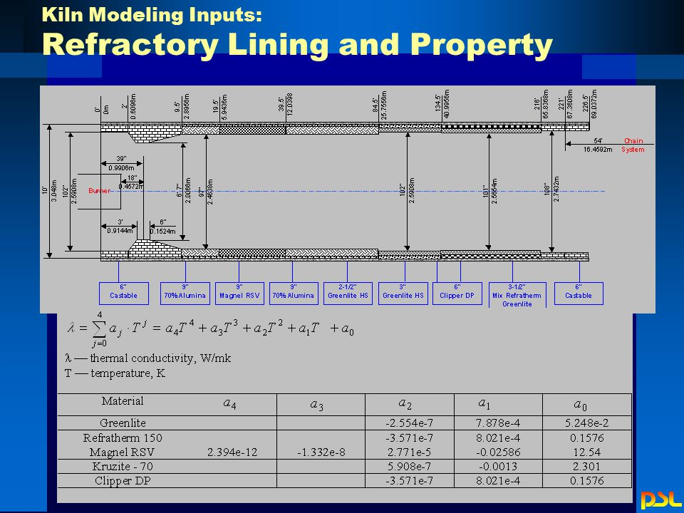 Kiln Modeling Inputs: Refractory Lining and Property