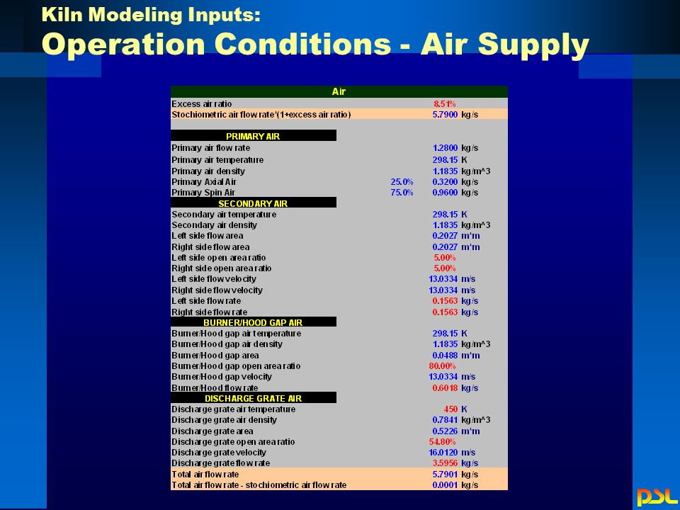 Kiln Modeling Inputs: Operation Conditions - Air Supply