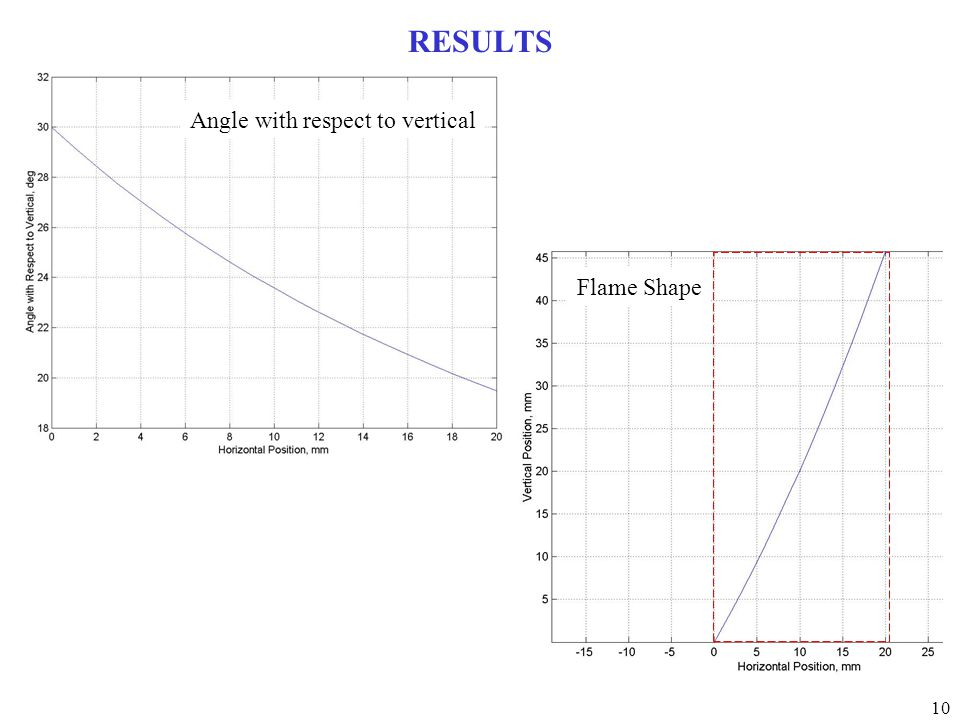 10 RESULTS Angle with respect to vertical Flame Shape