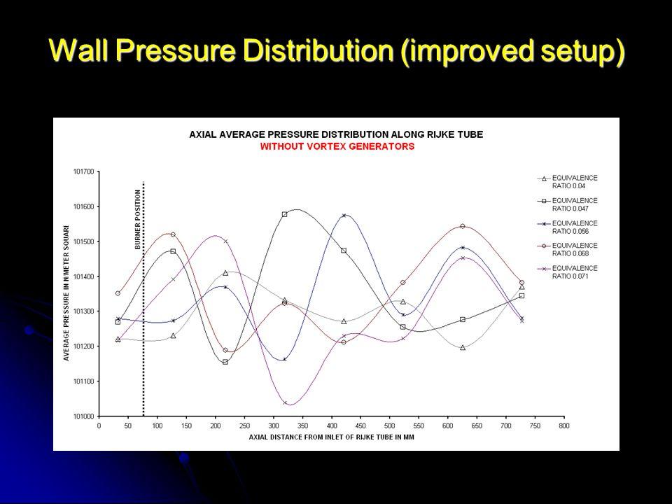 Wall Pressure Distribution (improved setup)