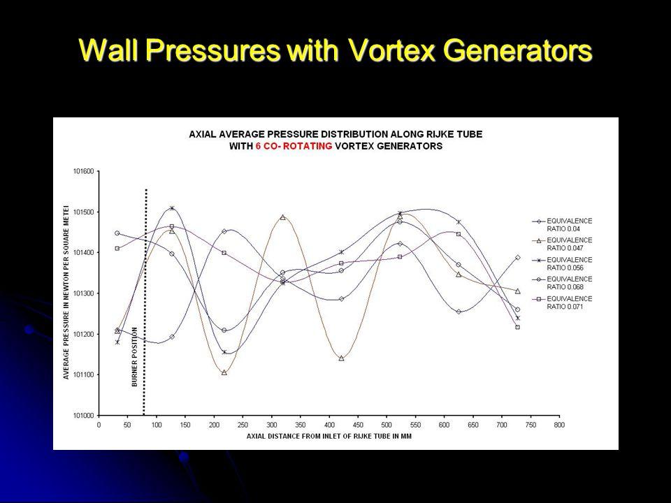 Wall Pressures with Vortex Generators