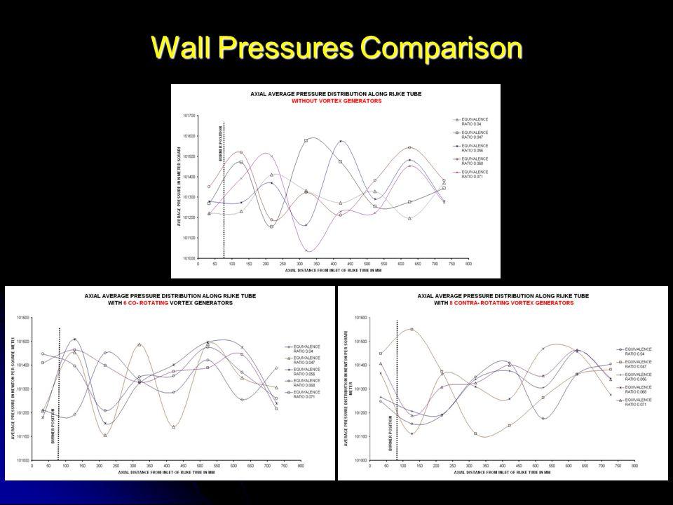 Wall Pressures Comparison