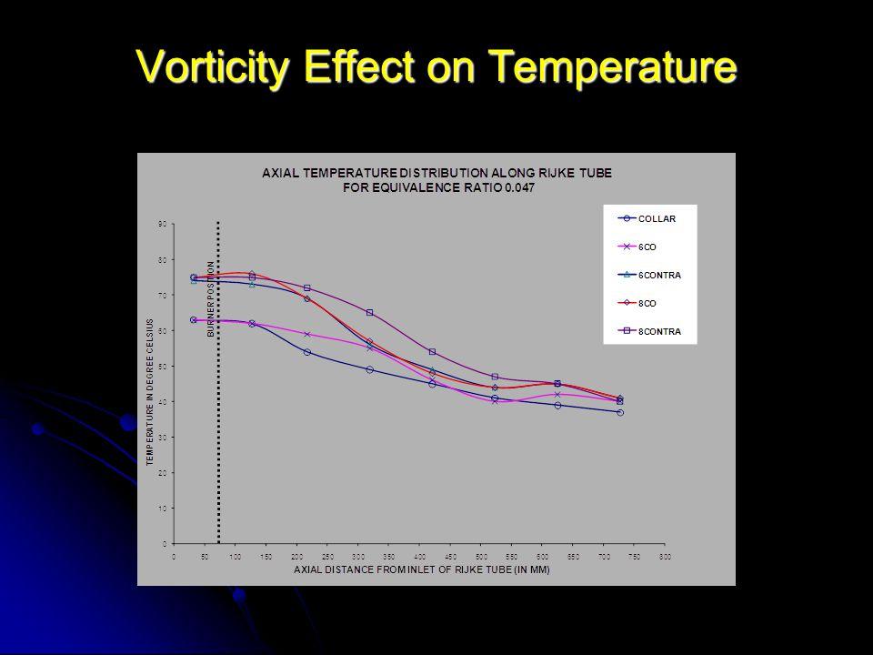 Vorticity Effect on Temperature
