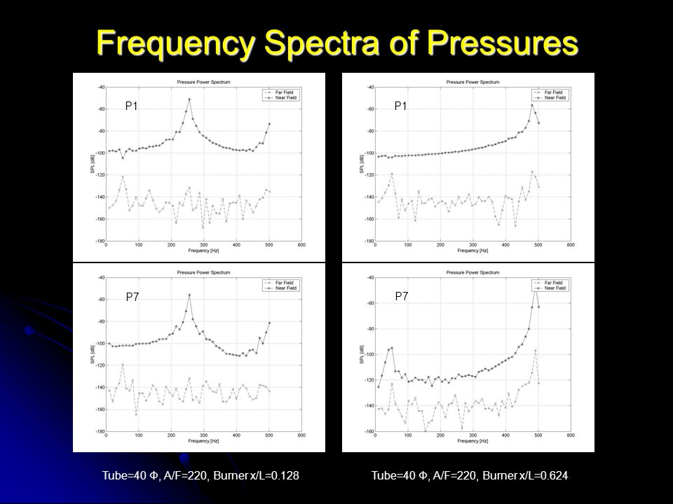 Frequency Spectra of Pressures Tube=40 Φ, A/F=220, Burner x/L=0.128 P1 P7 P1 P7 Tube=40 Φ, A/F=220, Burner x/L=0.624