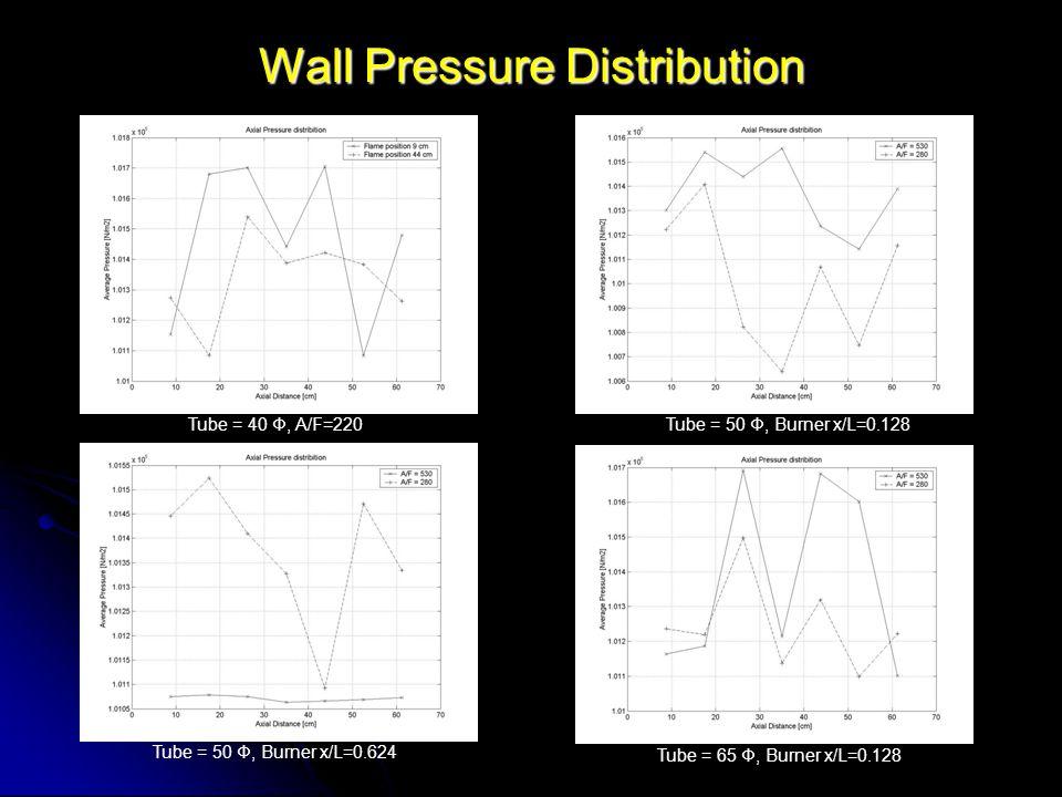 Wall Pressure Distribution Tube = 40 Φ, A/F=220Tube = 50 Φ, Burner x/L=0.128 Tube = 50 Φ, Burner x/L=0.624 Tube = 65 Φ, Burner x/L=0.128