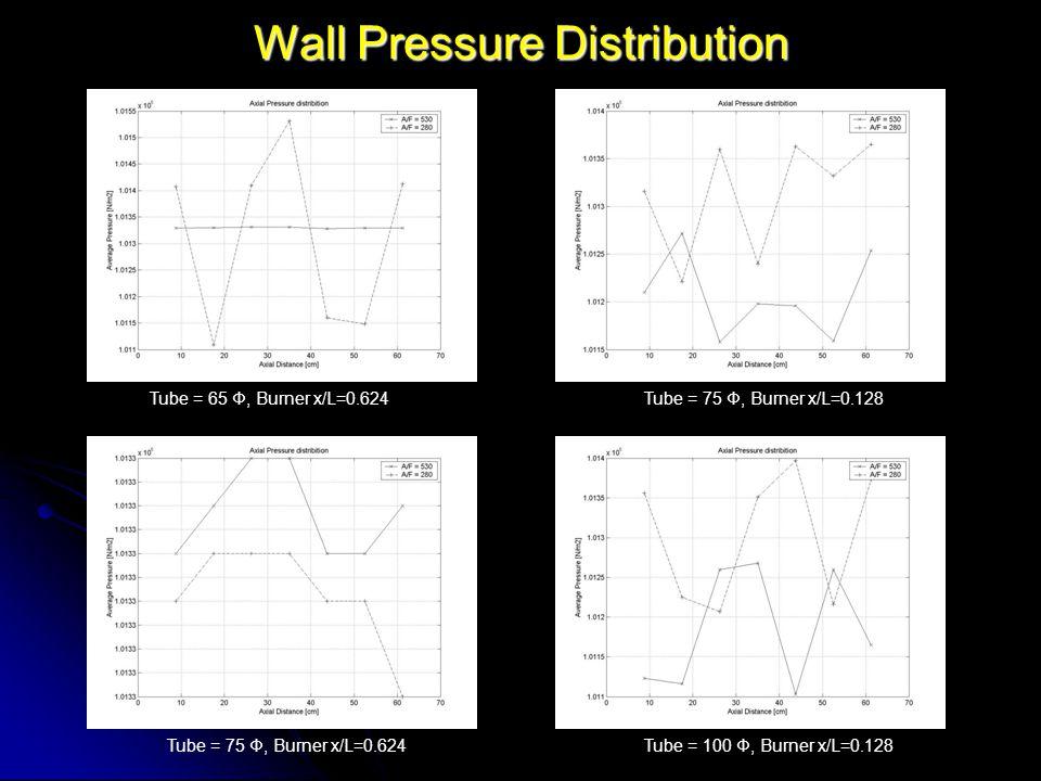 Wall Pressure Distribution Tube = 65 Φ, Burner x/L=0.624Tube = 75 Φ, Burner x/L=0.128 Tube = 75 Φ, Burner x/L=0.624Tube = 100 Φ, Burner x/L=0.128