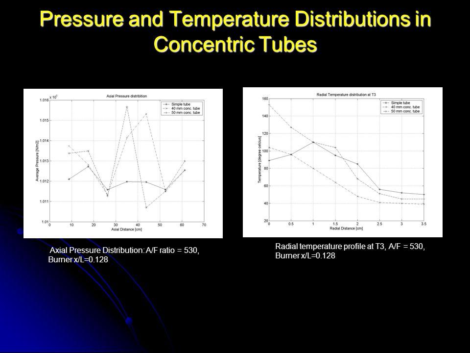 Pressure and Temperature Distributions in Concentric Tubes Axial Pressure Distribution: A/F ratio = 530, Burner x/L=0.128 Radial temperature profile at T3, A/F = 530, Burner x/L=0.128