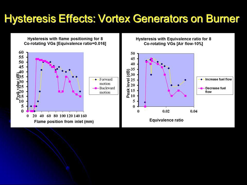 Hysteresis Effects: Vortex Generators on Burner