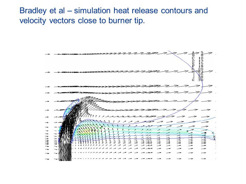 Bradley et al – simulation heat release contours and velocity vectors close to burner tip. q q q