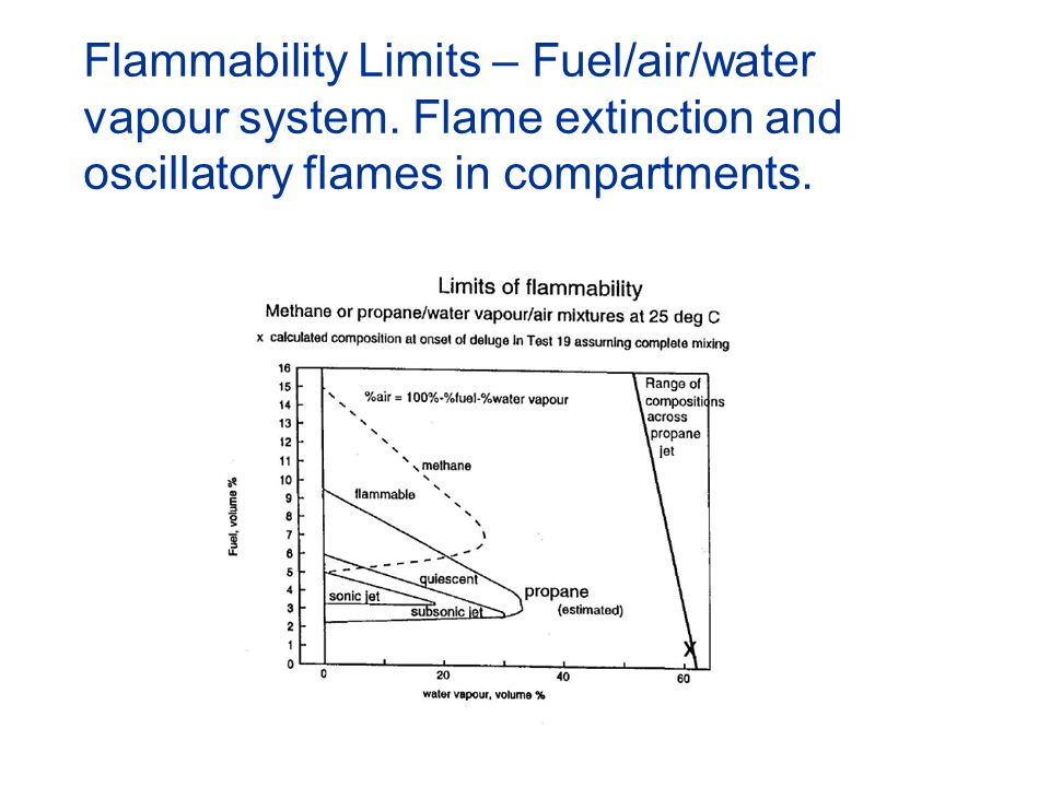 Flammability Limits – Fuel/air/water vapour system. Flame extinction and oscillatory flames in compartments. qq