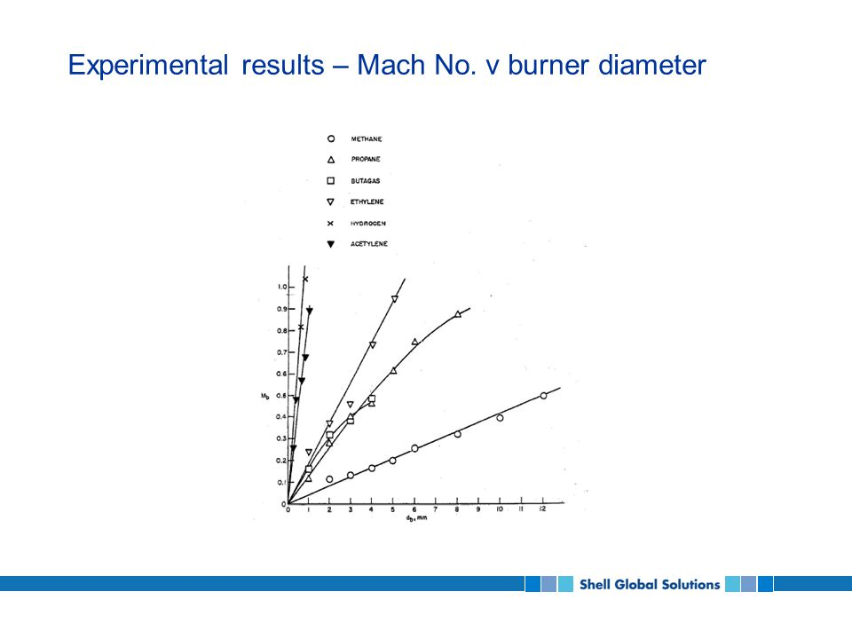 Flame stability in still air – natural gas