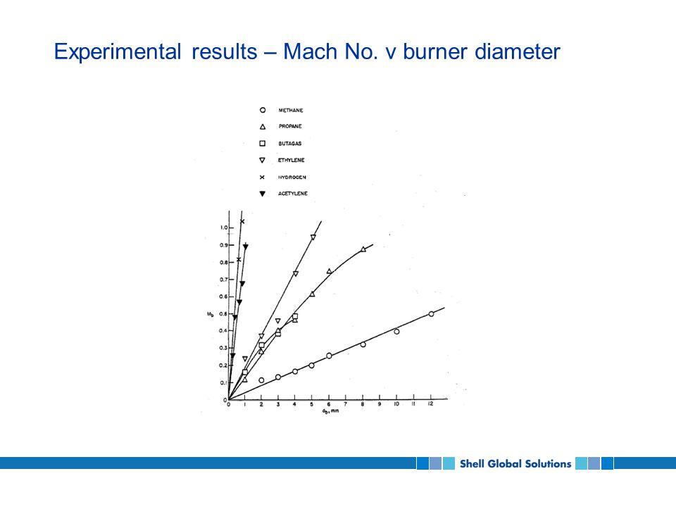 Experimental results – Mach No. v burner diameter qq q