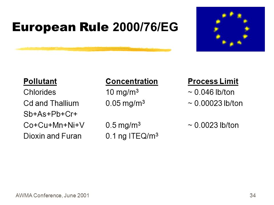 AWMA Conference, June 200133 European Rule 2000/76/EG PollutantConcentrationProcess Limit Dust30 mg/m 3 ~ 0.14 lb/ton NO X 500 mg/m 3 *~ 2.3 lb/ton * 800 mg/m 3 **~ 3.7 lb/ton ** SO 2 50 mg/m 3 ***~ 0.23 lb/ton *** Mercury0,05 mg/m 3 ~ 0.00023 lb/ton Fluorides 1 mg/m 3 ~ 0.0046 TOC 10 mg/m 3 ***~ 0.046 lb/ton *** CO _ * New Sources ** Existing Sources (Swedish non-EU standard is 200 mg/m 3 ~ 0.9 lb/ton) *** Non Raw Material-Specific Emission