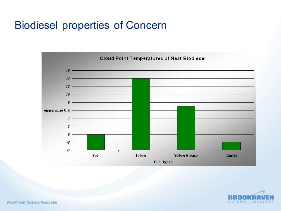 Biodiesel properties of Concern