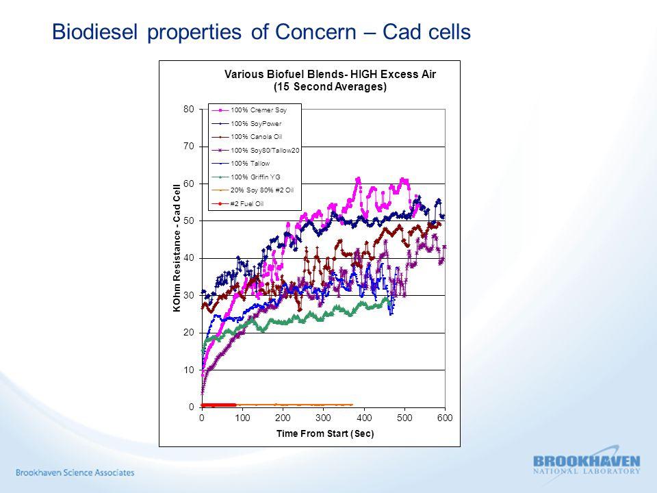 Biodiesel properties of Concern – Cad cells