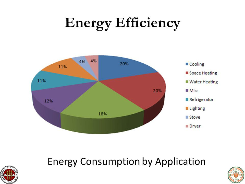 Energy Efficiency Energy Consumption by Application