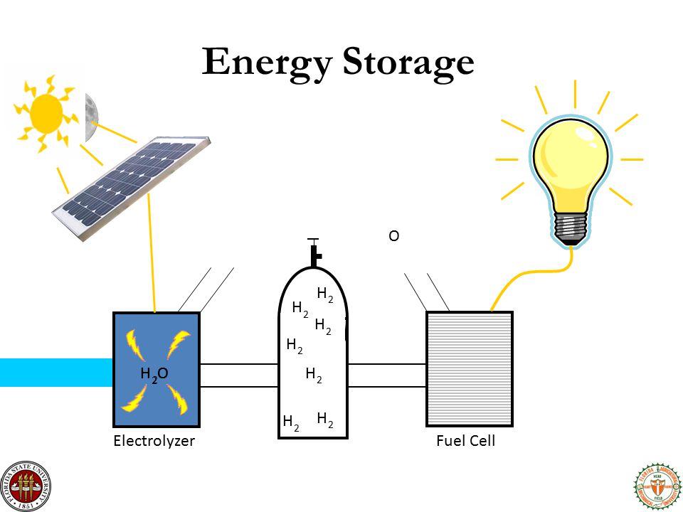 ElectrolyzerFuel Cell H 2 O H 2 O H 2 H 2 H 2 H 2 H 2 H 2 H 2 O Energy Storage