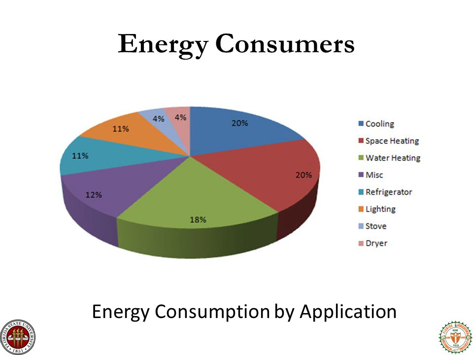 Energy Consumers Energy Consumption by Application