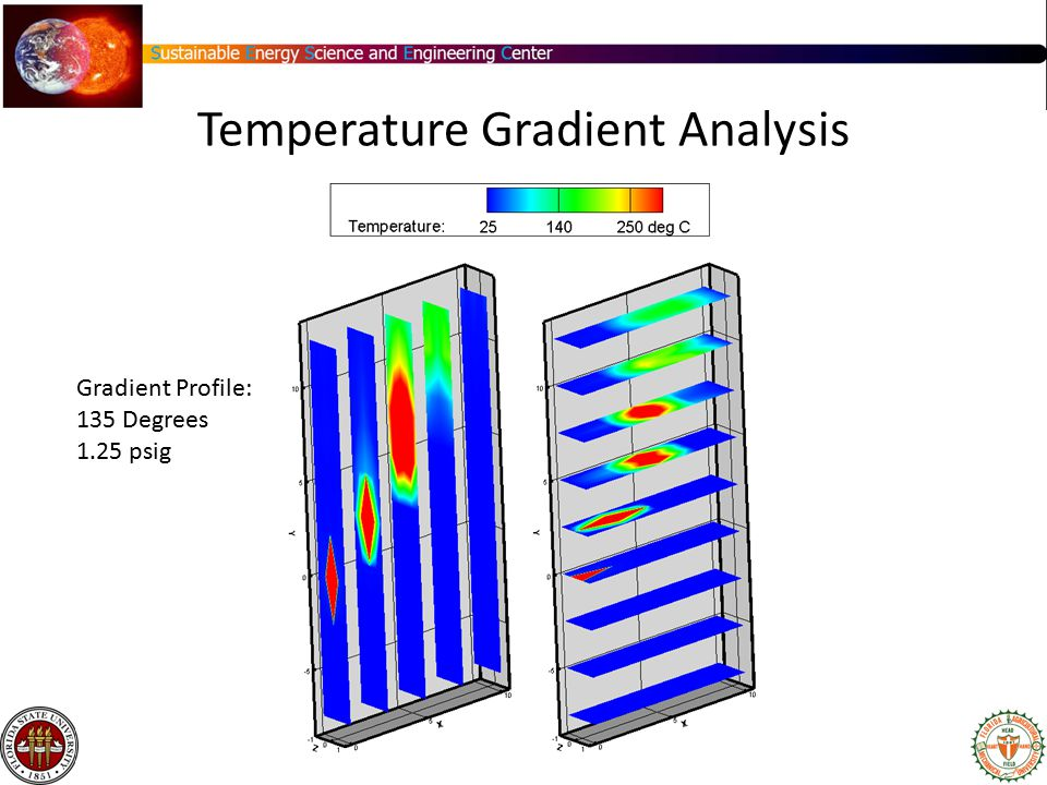 Gradient Profile: 135 Degrees 1.25 psig Temperature Gradient Analysis