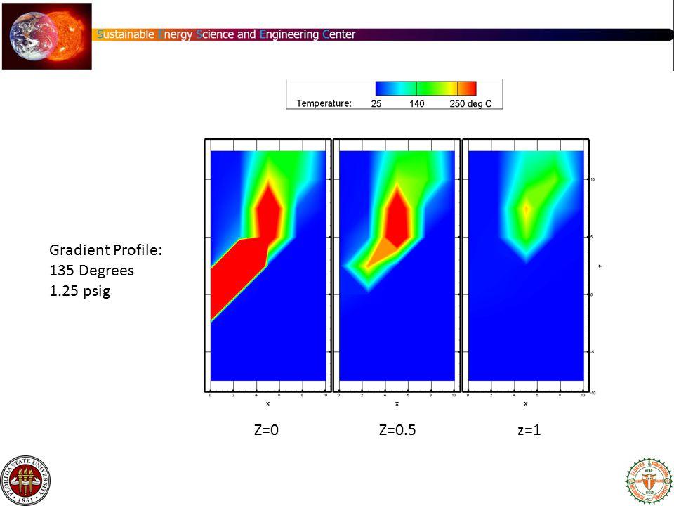 Gradient Profile: 135 Degrees 1.25 psig Z=0 Z=0.5 z=1